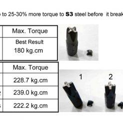 Material of Driver Bit