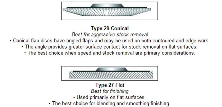 Type 27 vs Type 29 Flap Disc